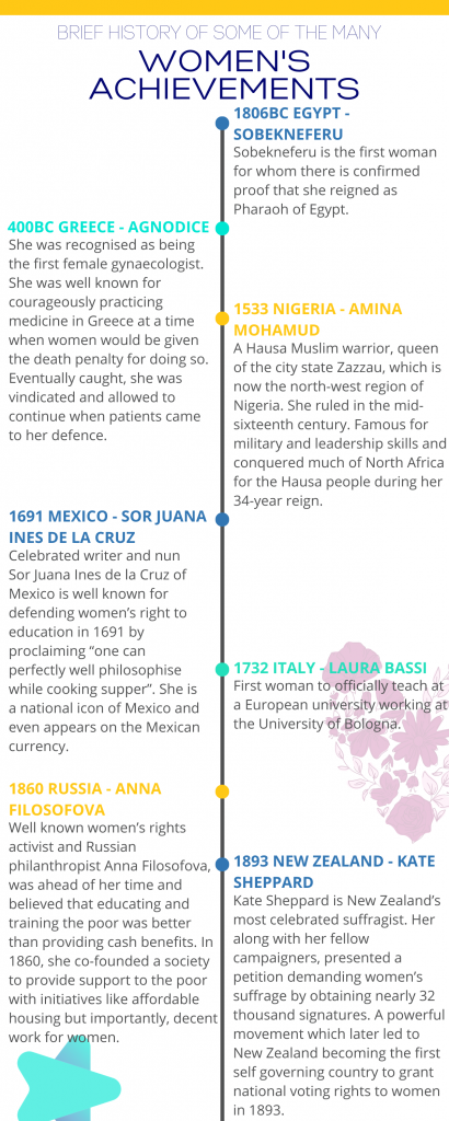 Some of the many historic achievements by women 1