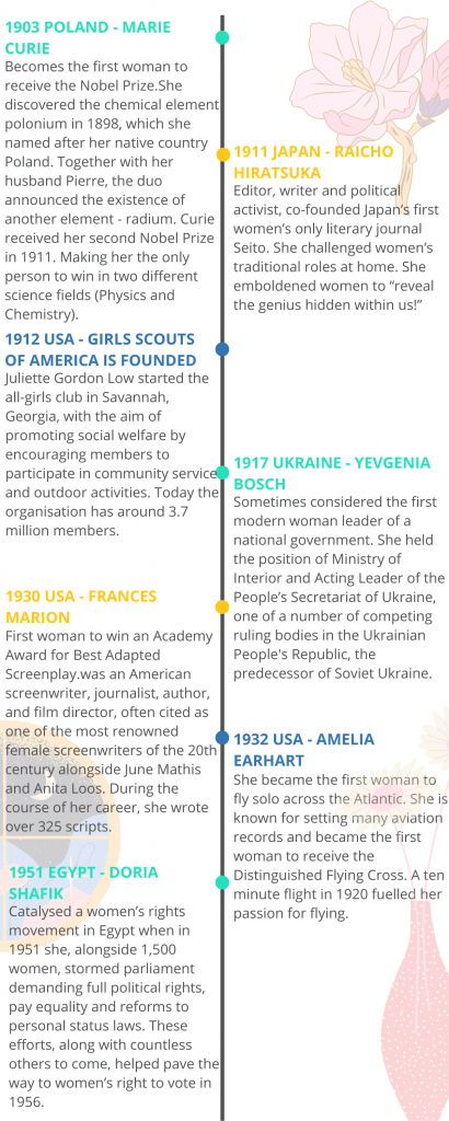 Some of the many historic achievements by women 2